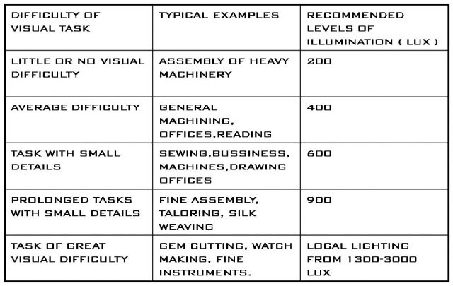 types of lighting archinomy