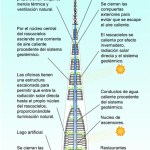 Skyscraper THE LLUM