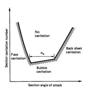 A Cavitation Bucket Diagram
