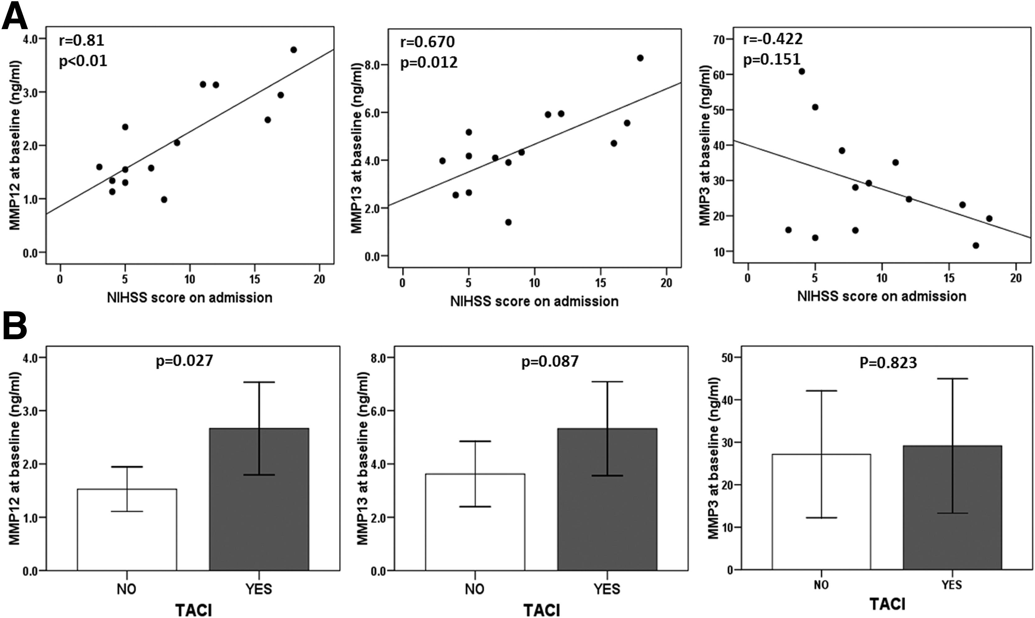 Plasma Matrix Metalloproteinases In Patients With Stroke
