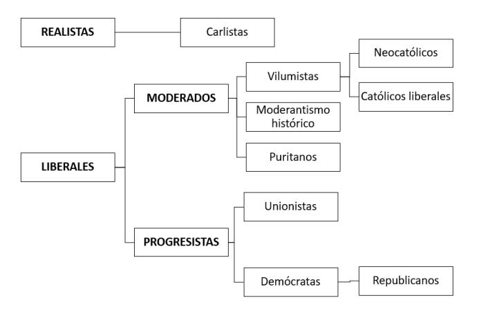 esquema partidos siglo XIX