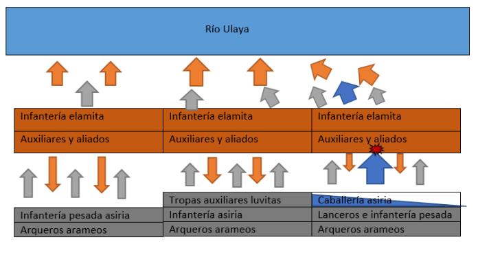 Los flancos y el centro de ambos ejércitos en función de los tres niveles representados en los paneles del bajorrelieve de la XXXIII sala del palacio de Nínive. Fuente. Elaboración propia en base a los datos reflejados por Joaquín María Córdoba. Neoasirio