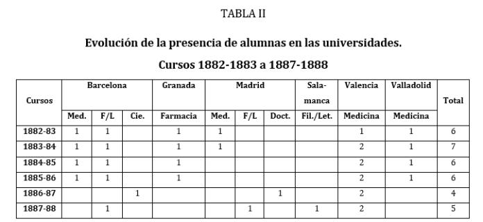 Fuente: FLECHA, C. (1996). Las primeras universitarias en España, 1872-1910. España: Narcea (138)