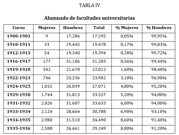 Fuente: Anuarios estadísticos de España y estadísticas de la enseñanza en España