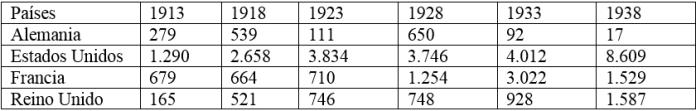 Tabla 3. Préstamos exteriores de Estados Unidos anuales y por regiones, 1924-1929 (millones de dólares). Los orígenes de la Gran Depresión.