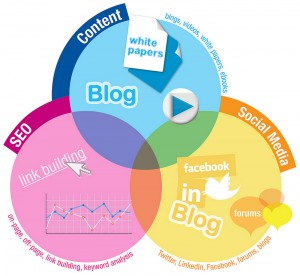 How Content Marketing Interacts with Social Media and SEO