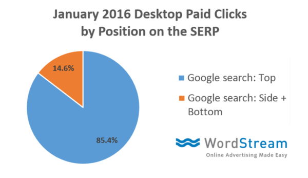 january-2016-desktop-paid-clicks-by-position-on-the-SERP-chart