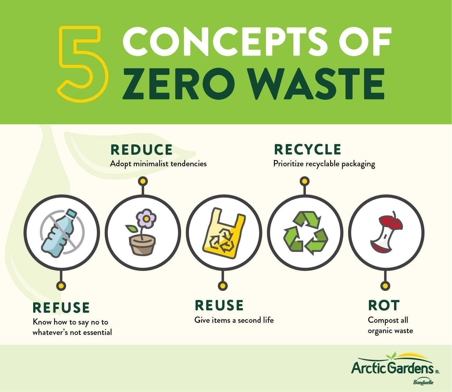 Zero Waste Lifestyle A Beginner S Guide