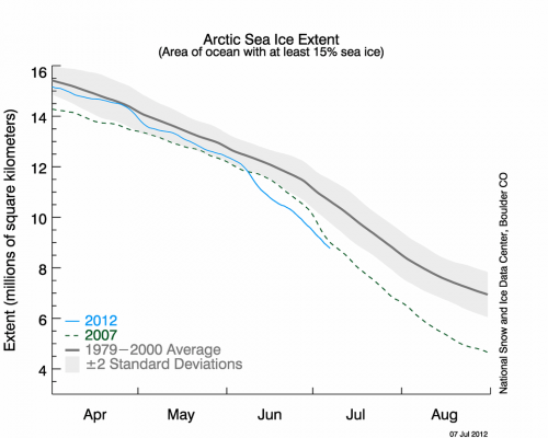 Figure 2. Daily sea ice extent as of 7 July 2012.