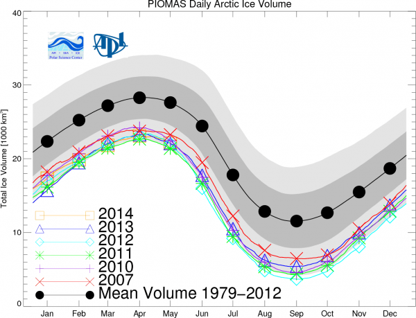 Figure 7. Model/observation monthly average total Arctic sea ice volume. From the University of Washington Polar Science Center.