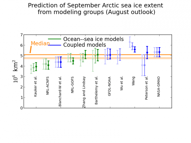 Figure 3: Modeling contributions to the July Sea Ice Outlook. June and July contributions are shown in light and medium shading, respectively, for comparison