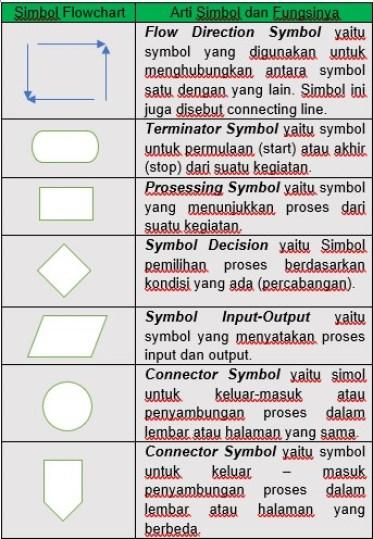 simbol flowchart dan fungsinya