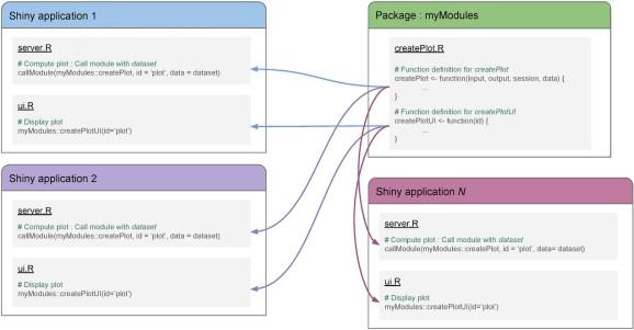 Module across Shiny application