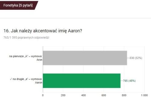 Aaron wymowa Aron