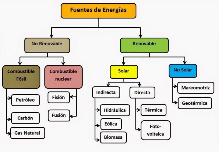 Resultado de imagen para clasificacion de las diferentes formas de energia