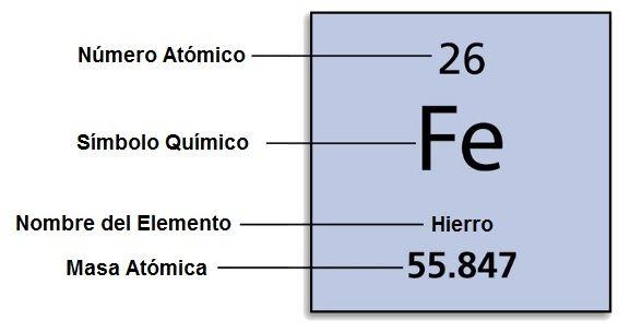 La tabla periodica wikisabio resultado de imagen para elemento de latabla periodica urtaz Image collections
