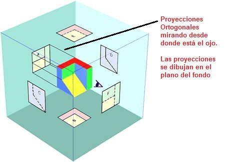 proyecciones vistas
