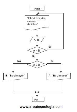 Ejemplos de diagramas de flujo iesus65 diagrama de flujo numero mayor ccuart Gallery
