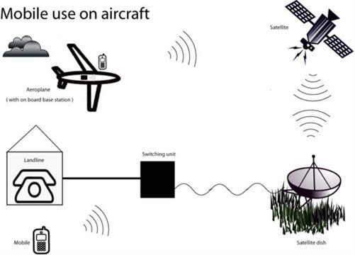 Telefonie mobila pe avioane in UE