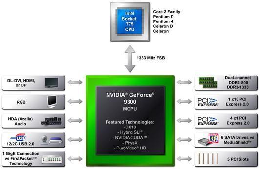 nVidia lanseaza GeForce 9300 si 9400