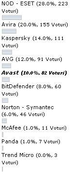 poll_antivirus