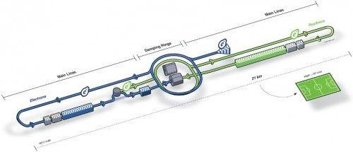 IHC, un nou accelerator de particule