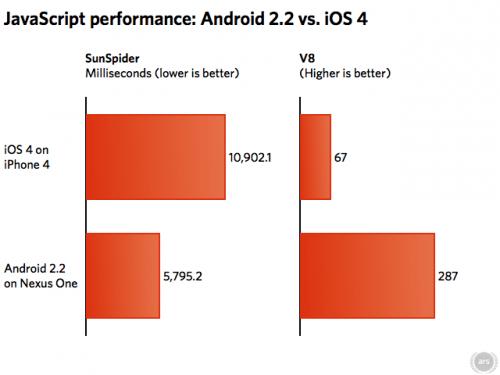 Android 2.2 mai rapid decat iOS 4 la JS