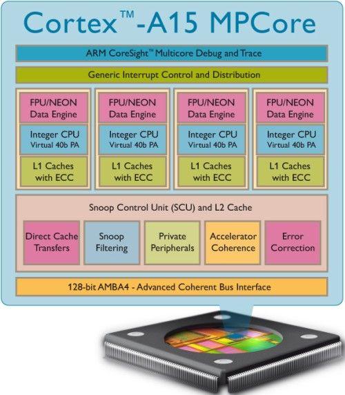 ARM pregateste Cortex A15