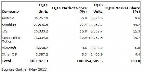 Android are 36% din piata
