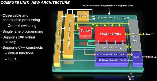 Viitorul placilor video AMD