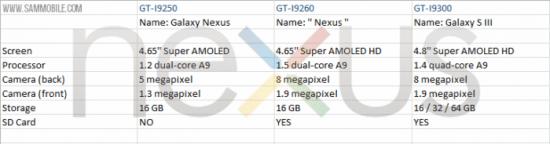 Un nou Samsung Galaxy Nexus?