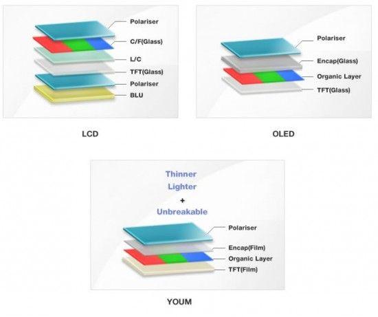 Confirmat: ecrane flexibile Samsung