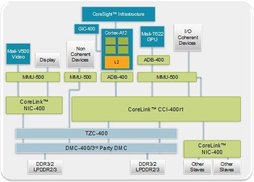 ARM_Cortex_A12_Mali_T622