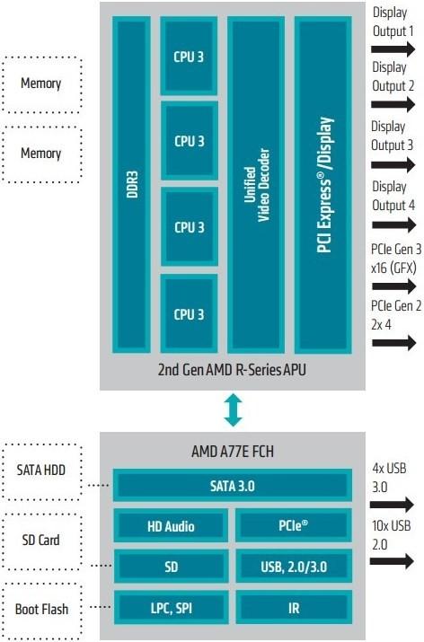 AMD_Kaveri_embedded