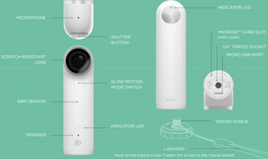 HTC_Re_explained