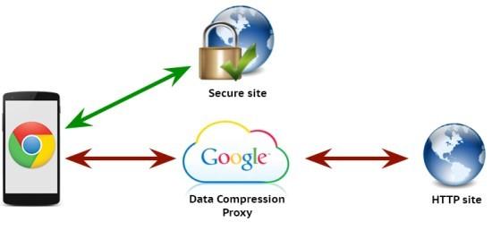 Google_Chrome_compression