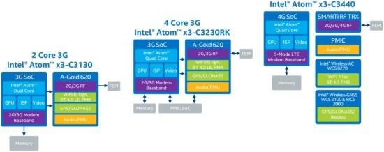 Intel_Atom_x3_SoFIA_diagram
