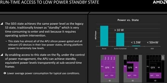 AMD_Fusion_Carrizo_Excavator_power