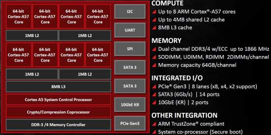 AMD_Opteron_A1100_Seattle