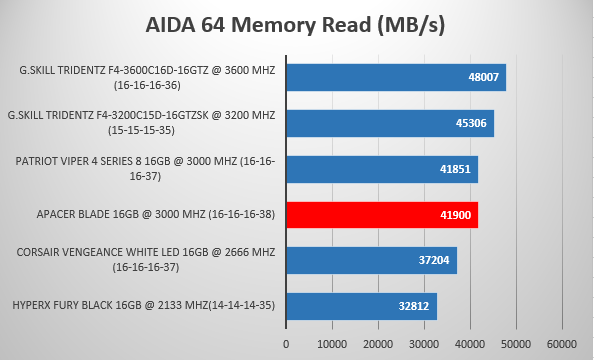 Review kit memorie RAM DDR4 Apacer Blade 16 GB 3000 Mhz CL16