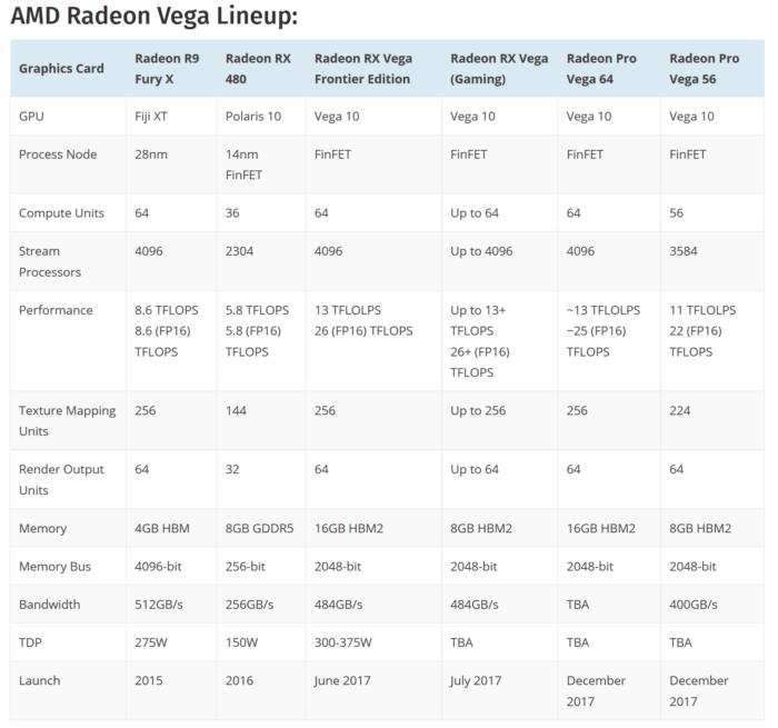 AMD RX Vega in primele zvonuri apropiate de realitate