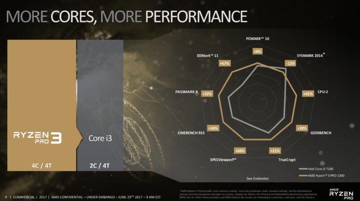 AMD Ryzen 3: primele specificatii oficiale