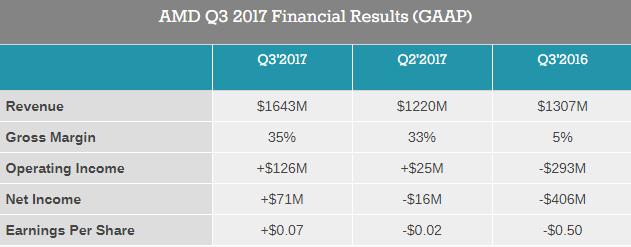 AMD anunta incasari bune pentru Q3 2017