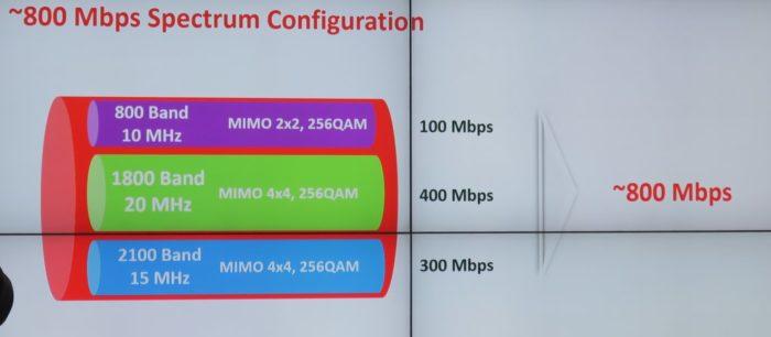 Vodafone ofera internet mobil cu viteze de 800Mbps