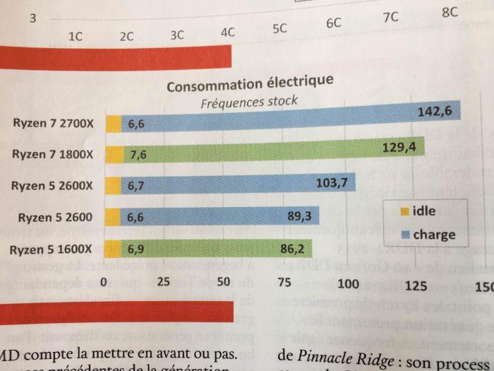 Benchmark pentru AMD Ryzen 7 2700X plus altele intr-o revista franceza
