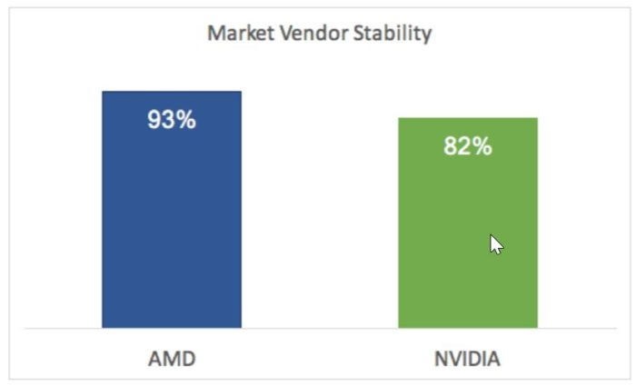 AMD are drivere mai stabile decat nVidia