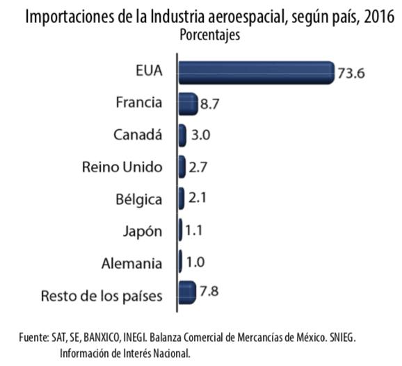 importaciones de la industria aeroespacial