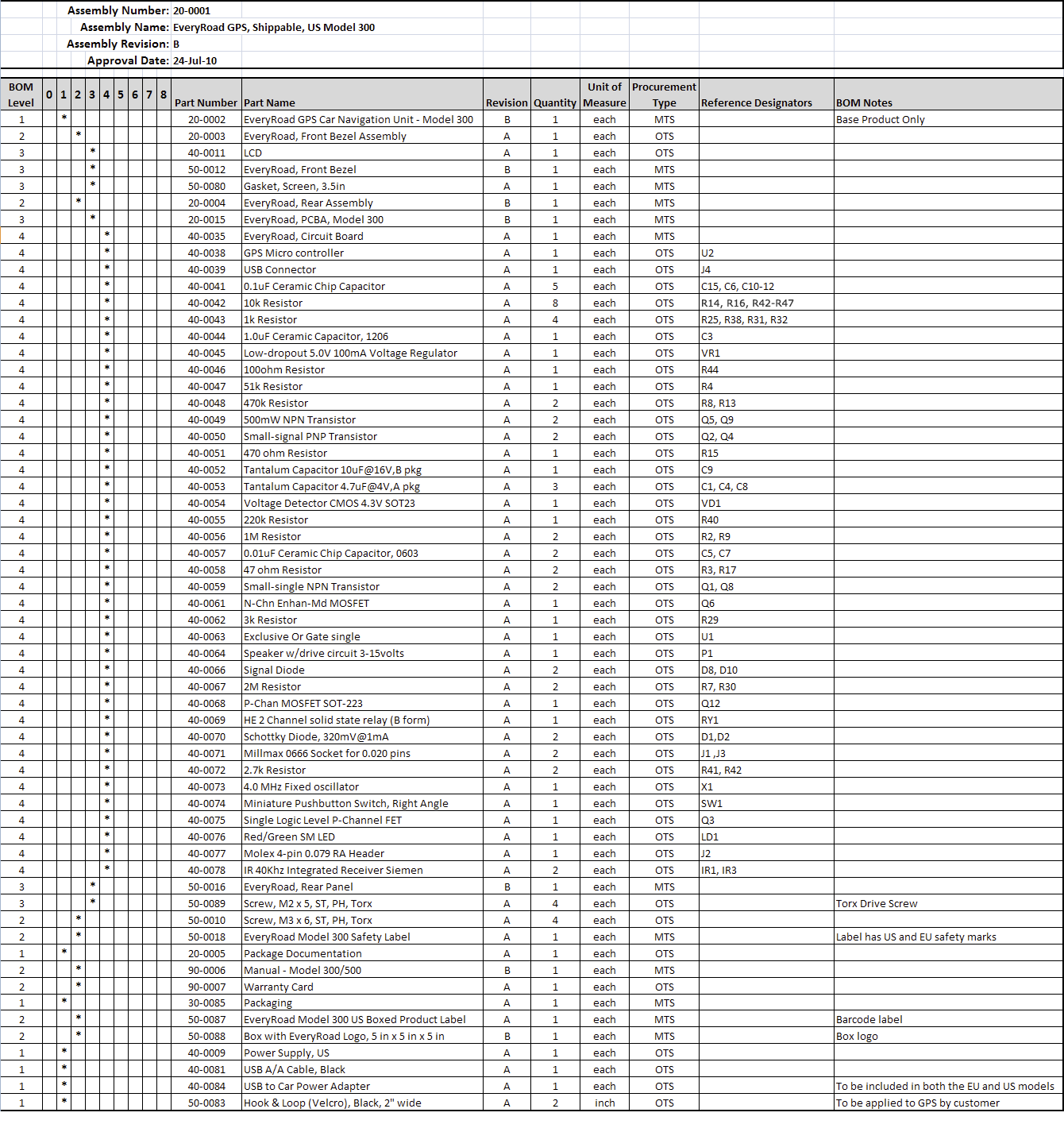 Bill Of Materials Examples And Samples For Download