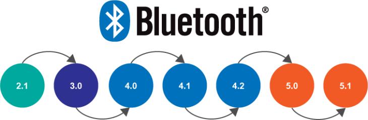 Bluetooth Design and Development   Argenox