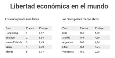 GraficoLibertadEconomica
